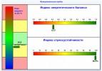 Анализ вариабельности сердечного ритма (ВСР)